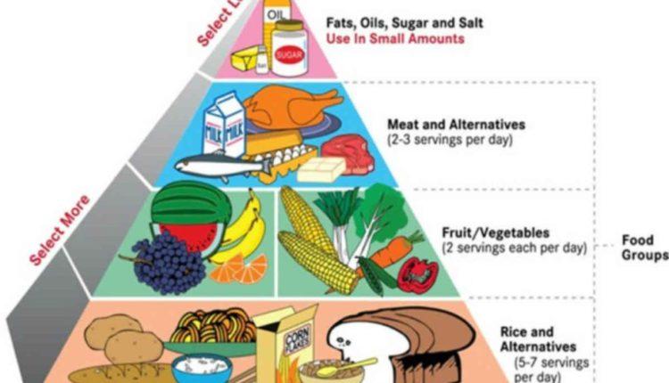 dieta-echilibrata